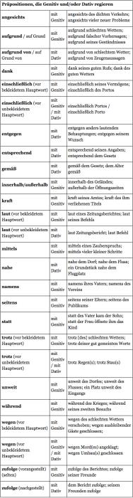 Pr positionen die genitiv und oder dativ regieren for Wegen dativ oder genitiv